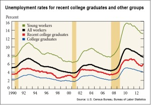 recent-college-grads-graph